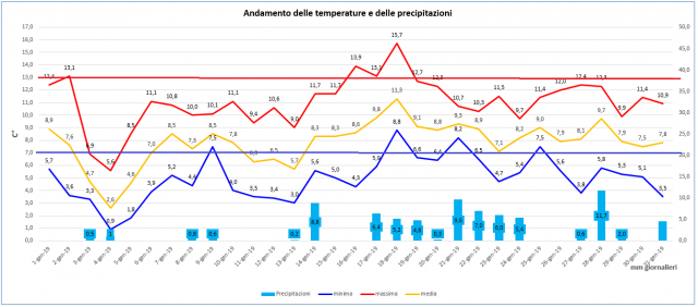 casagiove gennaio 2019 graph.PNG