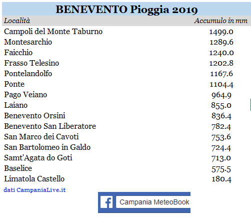 Benevento piogge 2019.PNG